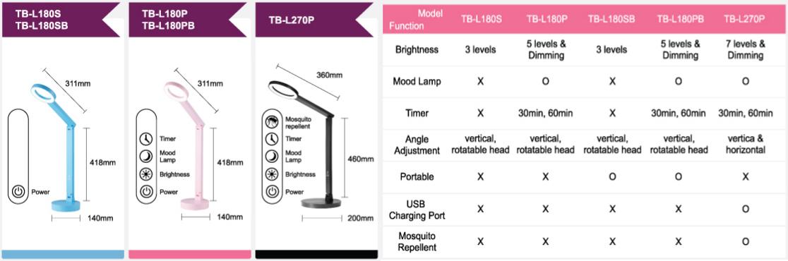 So sánh các mẫu đèn CogyLight
